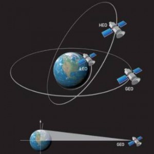 satellite-orbits